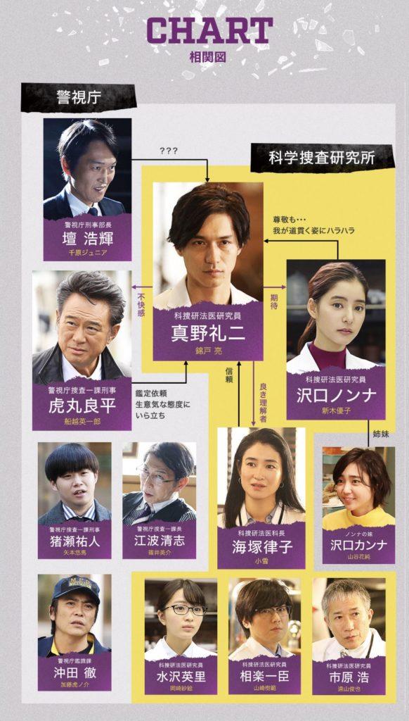 月9ドラマ『トレース~科捜研の男~』の相関図