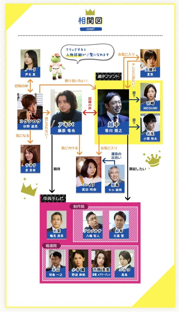 『新しい王様』の人物相関図