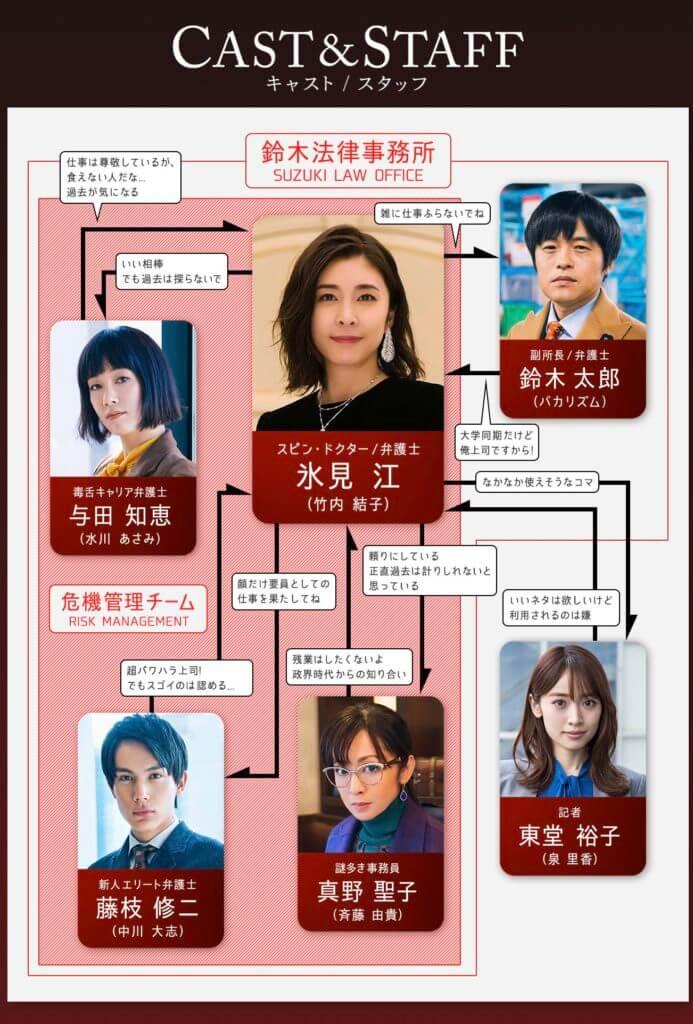 『スキャンダル専門弁護士QUEEN』の人物相関図